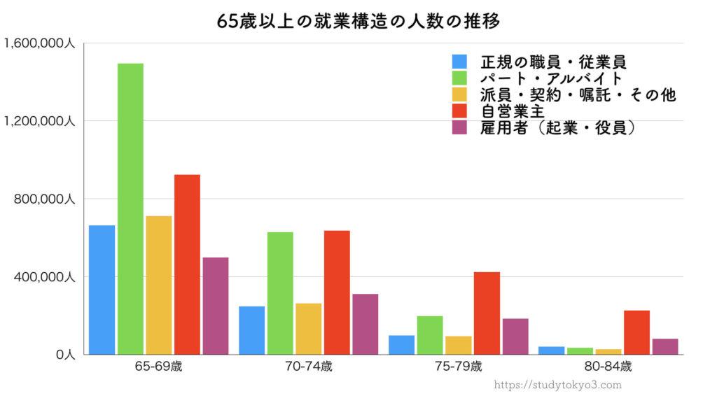 定年後の就業構造(正社員・自営・派遣・起業・役員)の人数の推移