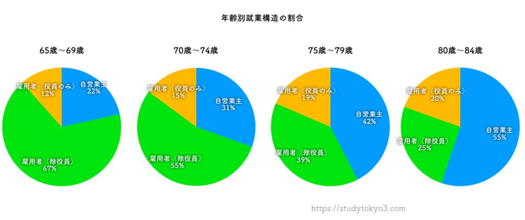 定年後の就業構造(正社員・自営・派遣)の割合