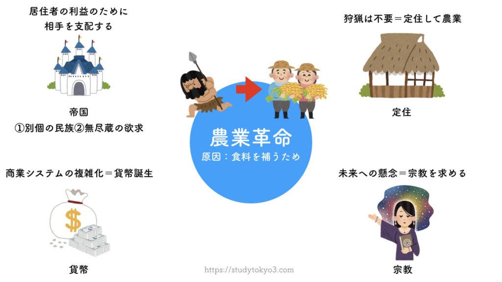 サピエンス全史要約【図解】