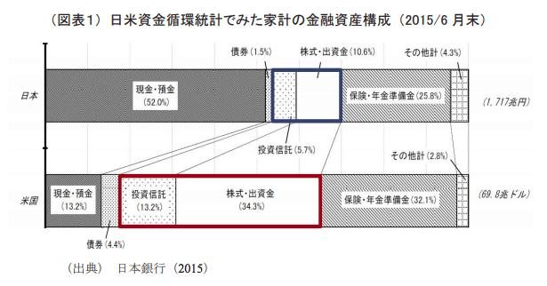 日米資金循環統計で見た家計の金融資産構成