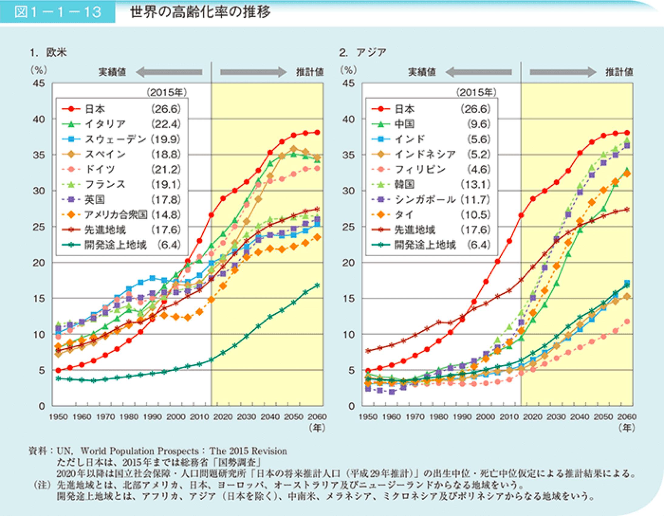 少子高齢化の高齢化率の現状