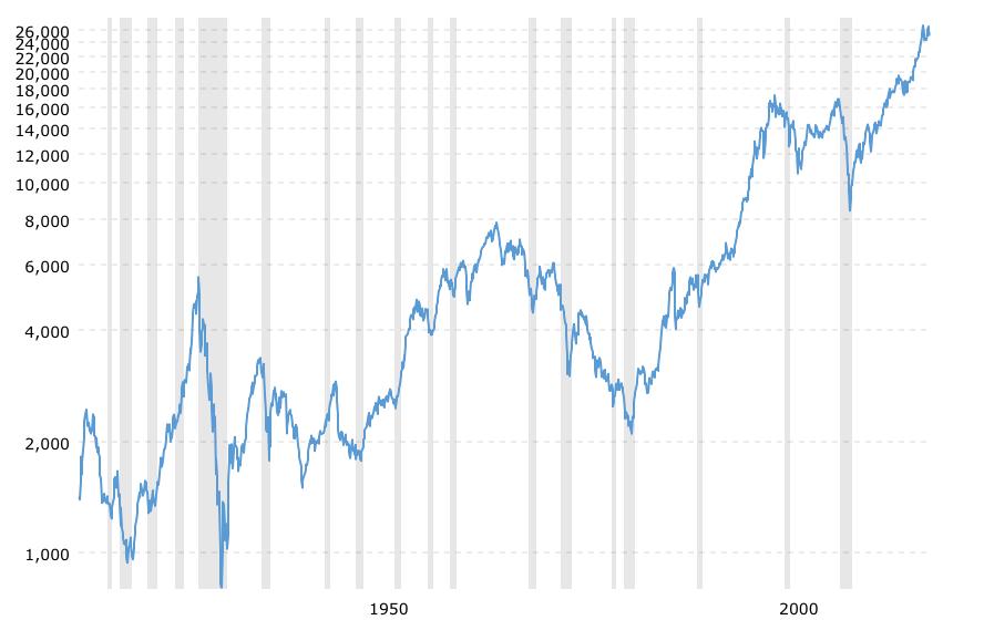 dow-jones-100-year-historical-chart-2018-12-06-macrotrends