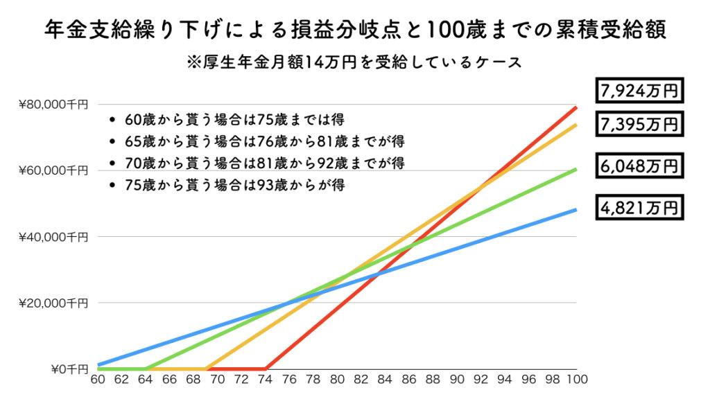 年金累積合計金額と損益分岐点のグラフ