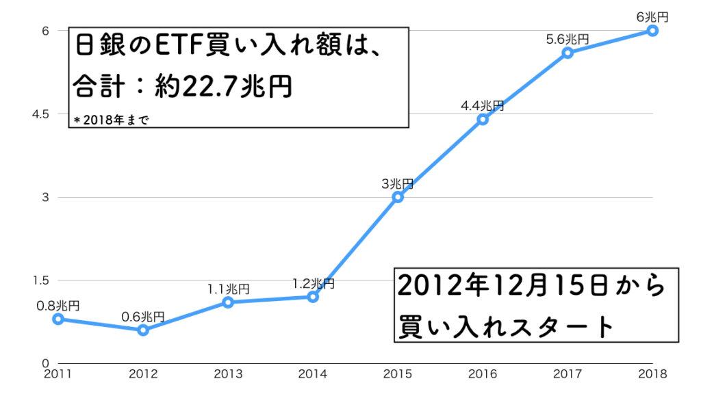 日銀ETF買い入れ合計額