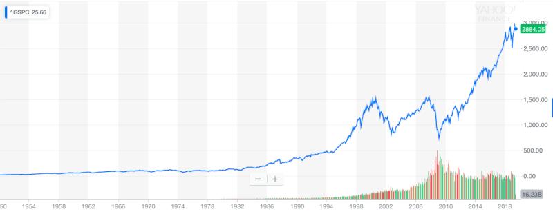 S&P500の株価推移