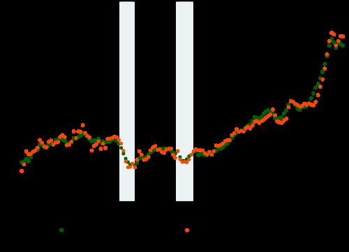 不動産の価格推移
